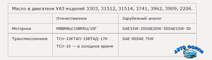 2015-11-24 14-15-00 Какое масло заливать в УАЗ - Mozilla Firefox.png