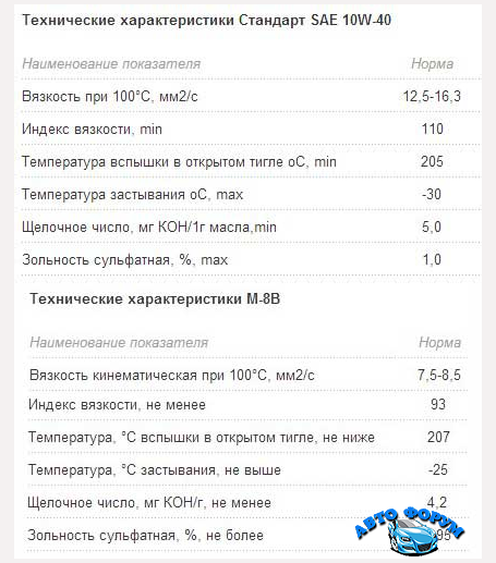 2015-11-24 14-16-27 Какое масло заливать в УАЗ - Mozilla Firefox.png