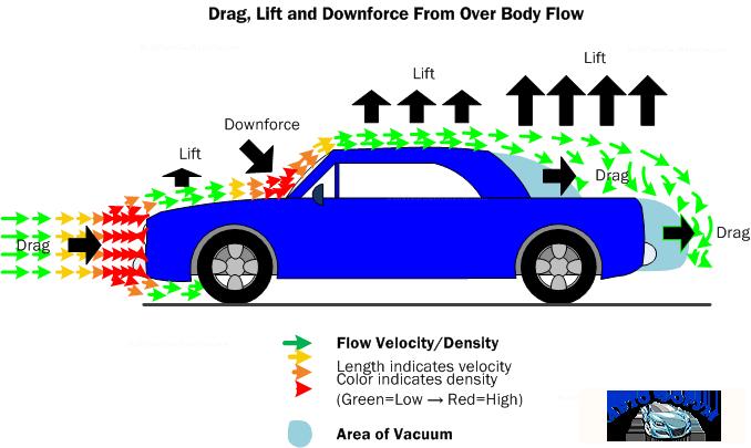 Aerodynamics_DragLiftDownforceOverBodyFlow.png