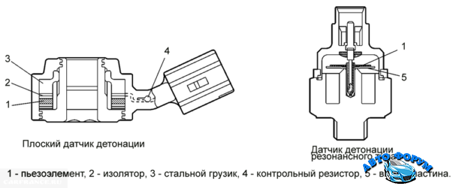 datchika-detonatsii-vaz-2110-2-tipa-650x270.png