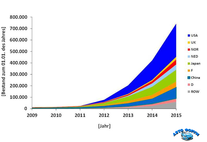 electric-cars-worldwide-total.png