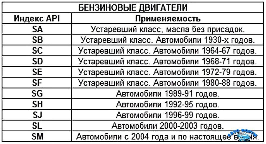 kak_opredelit_vyazkost_motornogo_masla_po_markirovke_1.jpg