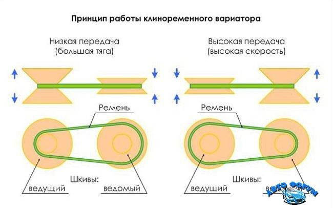 Принцип-работы-клиноременного-вариатора.jpg
