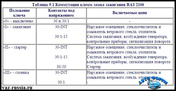 Tablitsa-9.1-Kommutatsiya-klemm-zamka-zazhiganiya-VAZ-2106.jpeg