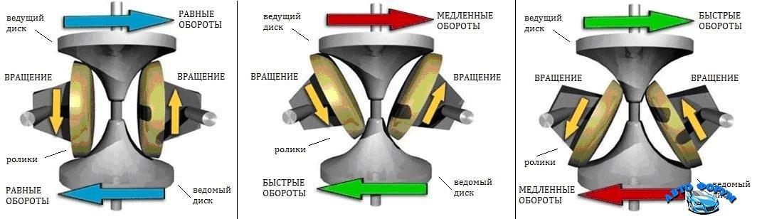 toroidnyi-variator.jpg