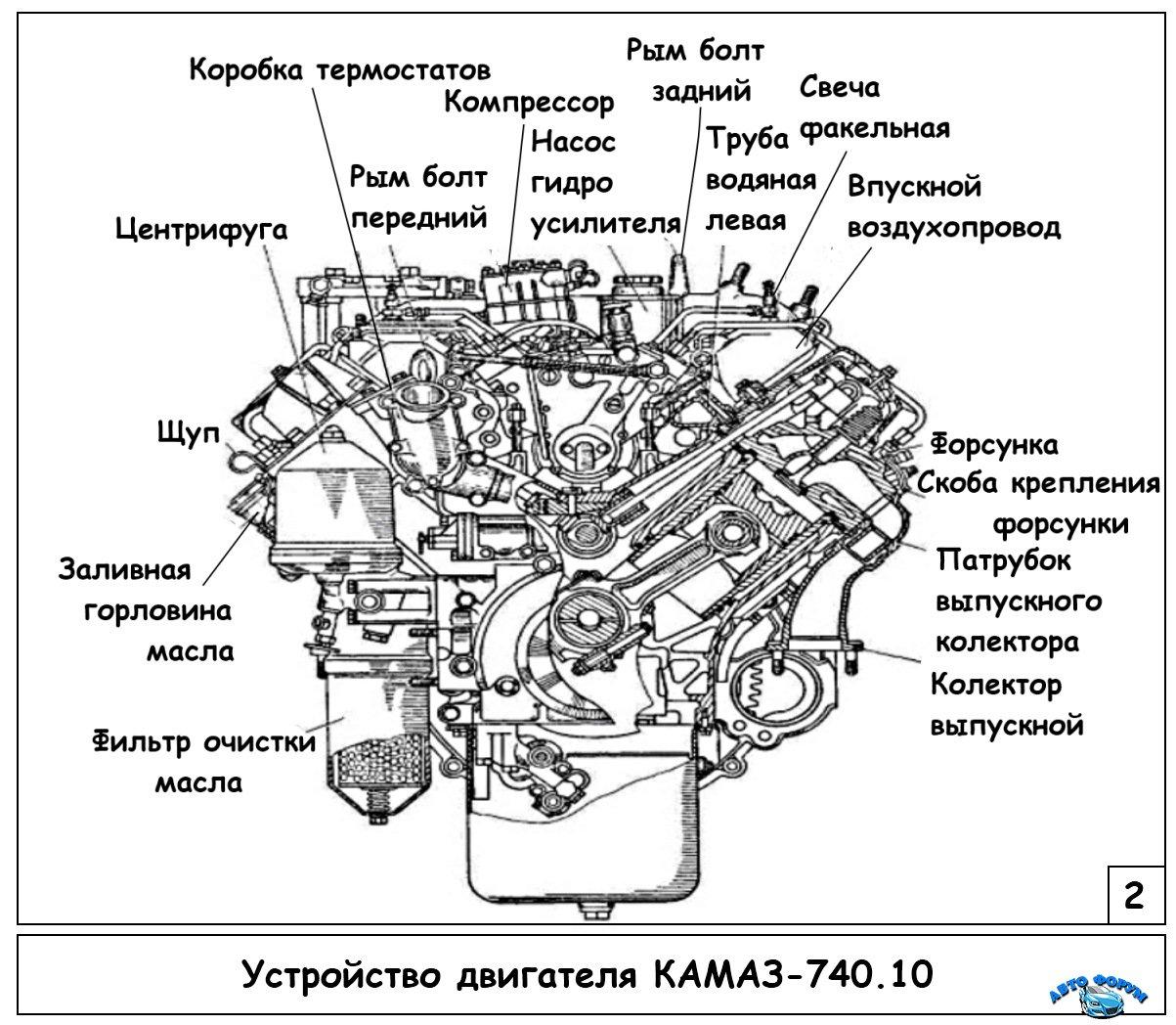 ustroistvo-dvigatelia-kamaz-2.jpg