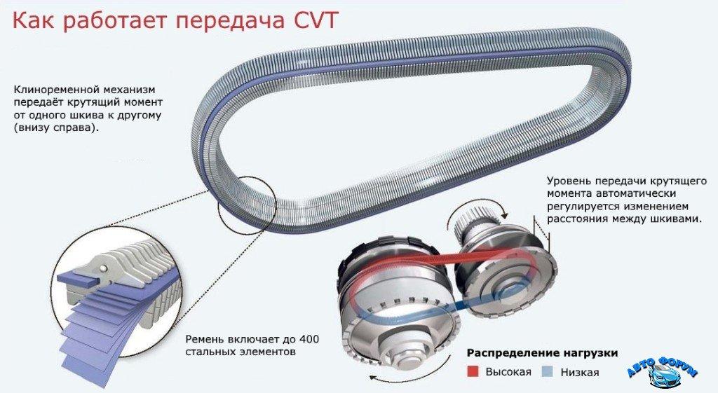 ustroistvo-remnya-cvt-1024x561.jpg