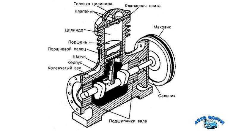 ustrojstvo-porshnevogo-kompresora.jpg
